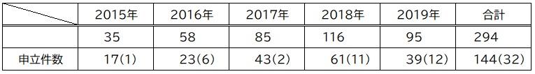 2019年追加 相続放棄 相談&受任件数(表)